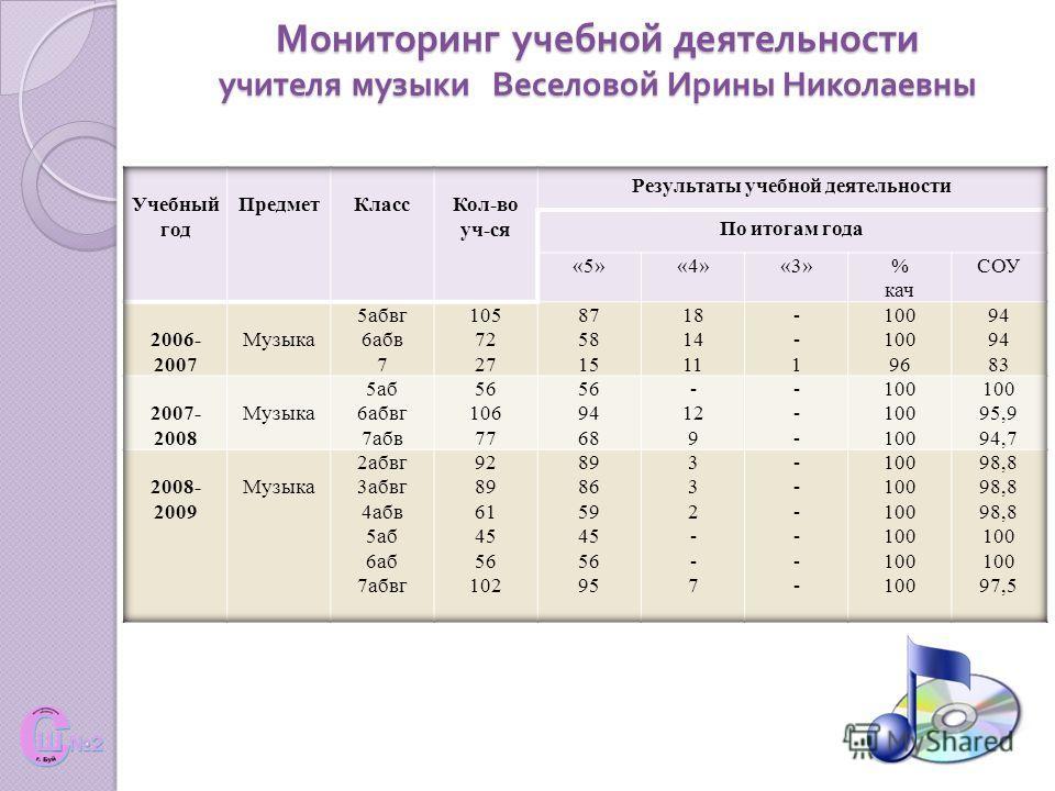 Мониторинг учебной деятельности учителя музыки Веселовой Ирины Николаевны