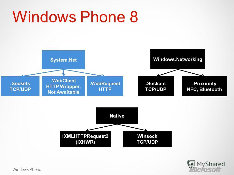Windows Phone Windows Phone 8