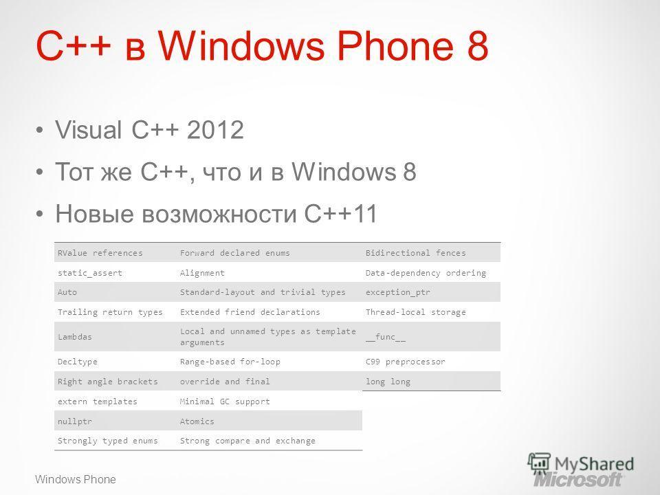 Windows Phone C++ в Windows Phone 8 Visual C++ 2012 Тот же С++, что и в Windows 8 Новые возможности C++11 RValue referencesForward declared enumsBidirectional fences static_assertAlignmentData-dependency ordering AutoStandard-layout and trivial types