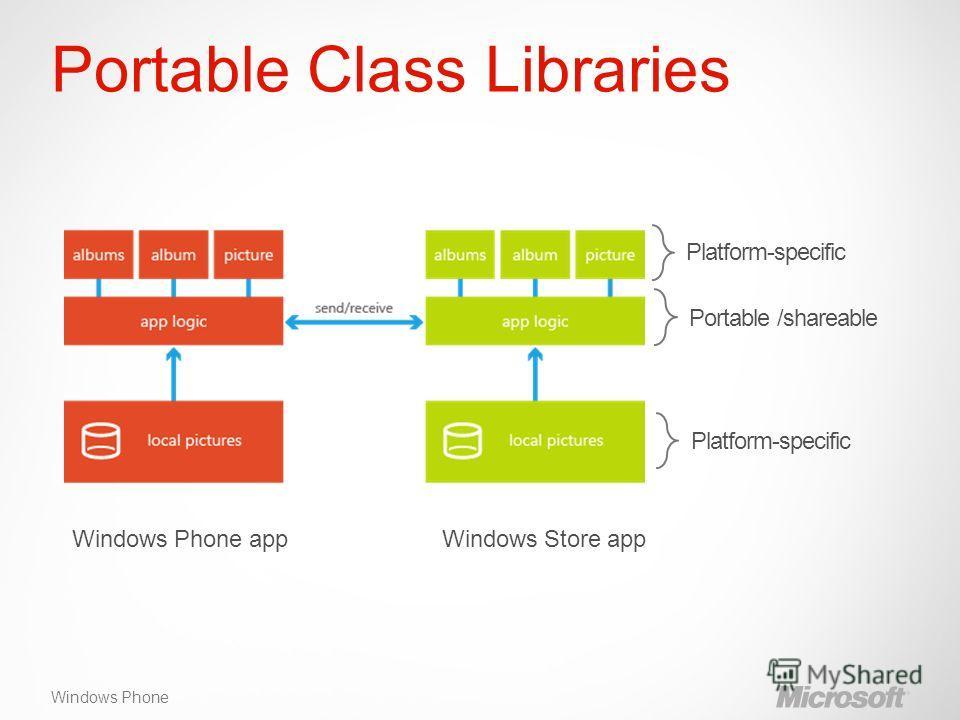Windows Phone Portable Class Libraries Platform-specific Portable /shareablePlatform-specific Windows Phone app Windows Store app