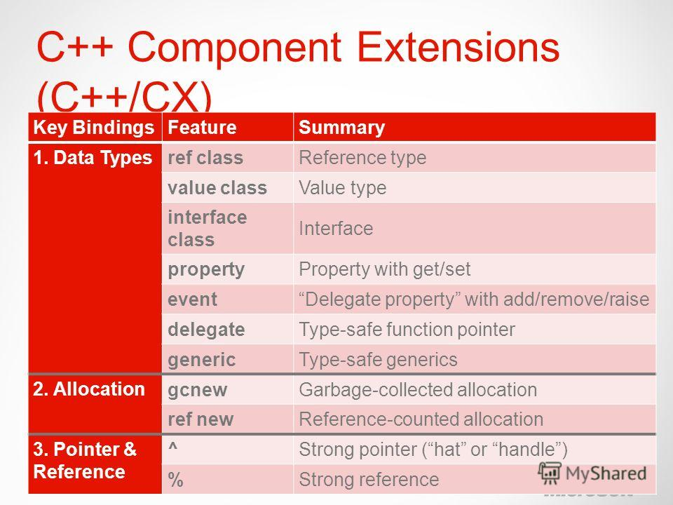 Windows Phone C++ Component Extensions (C++/CX) Key BindingsFeatureSummary 1. Data Types ref classReference type value classValue type interface class Interface propertyProperty with get/set eventDelegate property with add/remove/raise delegateType-s