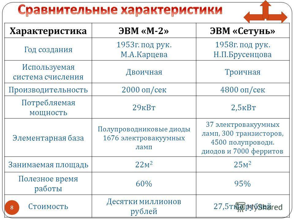 ХарактеристикаЭВМ « М -2» ЭВМ « Сетунь » Год создания 1953 г. под рук. М. А. Карцева 1958 г. под рук. Н. П. Брусенцова Используемая система счисления ДвоичнаяТроичная Производительность 2000 оп / сек 4800 оп / сек Потребляемая мощность 29 кВт 2,5 кВт