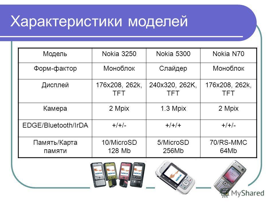 МодельNokia 3250Nokia 5300Nokia N70 Форм-факторМоноблокСлайдерМоноблок Дисплей176x208, 262k, TFT 240x320, 262K, TFT 176x208, 262k, TFT Камера2 Mpix1.3 Mpix2 Mpix EDGE/Bluetooth/IrDA+/+/-+/+/++/+/- Память/Карта памяти 10/MicroSD 128 Mb 5/MicroSD 256Mb