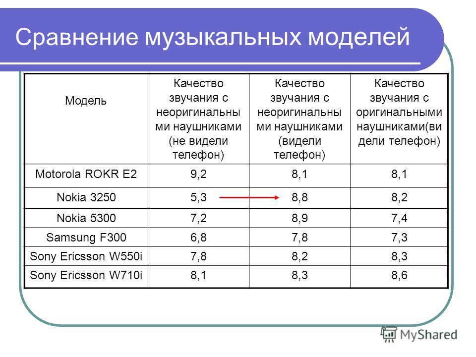 Сравнение музыкальных моделей Модель Качество звучания с неоригинальны ми наушниками (не видели телефон) Качество звучания с неоригинальны ми наушниками (видели телефон) Качество звучания с оригинальными наушниками(ви дели телефон) Motorola ROKR E29,