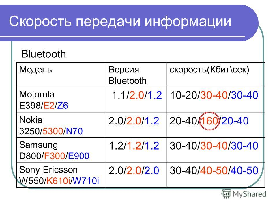 Скорость передачи информации Bluetooth МодельВерсия Bluetooth скорость(Кбит\сек) Motorola E398/E2/Z6 1.1/2.0/1.210-20/30-40/30-40 Nokia 3250/5300/N70 2.0/2.0/1.220-40/160/20-40 Samsung D800/F300/E900 1.2/1.2/1.230-40/30-40/30-40 Sony Ericsson W550/K6