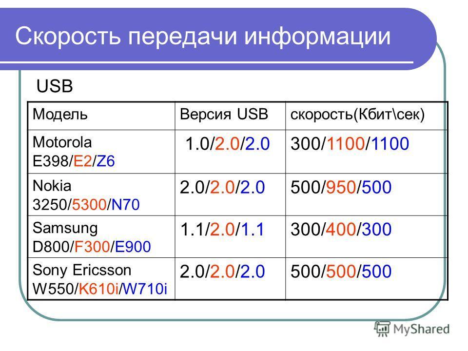 Скорость передачи информации USB МодельВерсия USBскорость(Кбит\сек) Motorola E398/E2/Z6 1.0/2.0/2.0300/1100/1100 Nokia 3250/5300/N70 2.0/2.0/2.0500/950/500 Samsung D800/F300/E900 1.1/2.0/1.1300/400/300 Sony Ericsson W550/K610i/W710i 2.0/2.0/2.0500/50