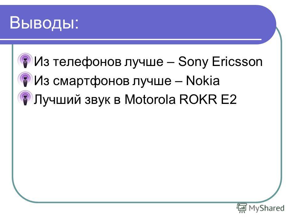 Выводы: Из телефонов лучше – Sony Ericsson Из смартфонов лучше – Nokia Лучший звук в Motorola ROKR E2