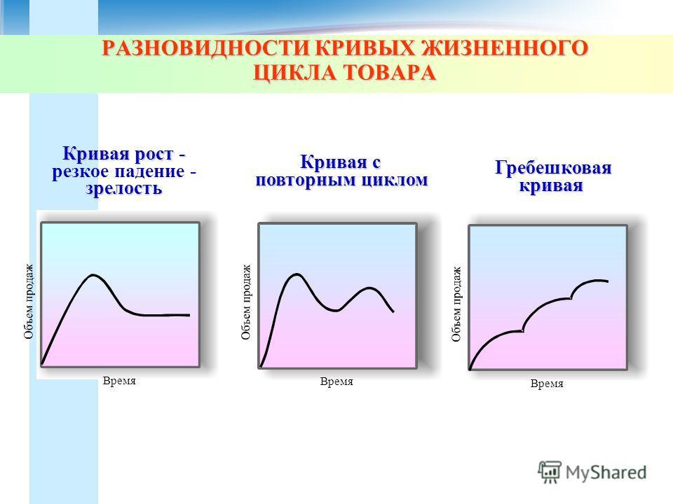 РАЗНОВИДНОСТИ КРИВЫХ ЖИЗНЕННОГО ЦИКЛА ТОВАРА Время Кривая с повторным циклом Кривая рост - резкое падение - зрелость Гребешковая кривая