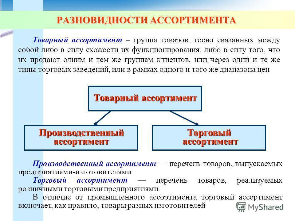 Товарный ассортимент – группа товаров, тесно связанных между собой либо в силу схожести их функционирования, либо в силу того, что их продают одним и тем же группам клиентов, или через одни и те же типы торговых заведений, или в рамках одного и того