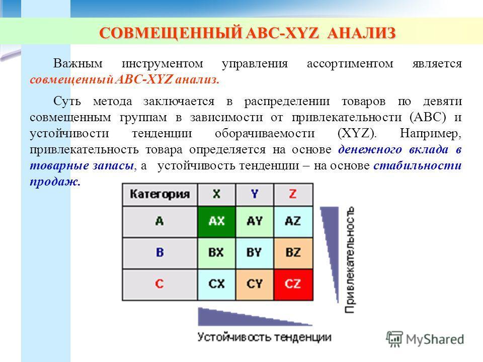 СОВМЕЩЕННЫЙ АВС-XYZ АНАЛИЗ Важным инструментом управления ассортиментом является совмещенный ABС-XYZ анализ. Суть метода заключается в распределении товаров по девяти совмещенным группам в зависимости от привлекательности (ABC) и устойчивости тенденц