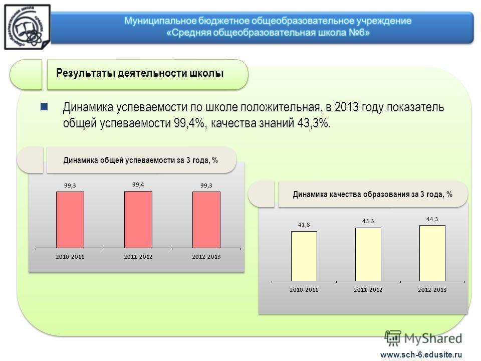 Динамика успеваемости по школе положительная, в 2013 году показатель общей успеваемости 99,4%, качества знаний 43,3%. www.sch-6.edusite.ru Результаты деятельности школы Динамика качества образования за 3 года, % Динамика общей успеваемости за 3 года,