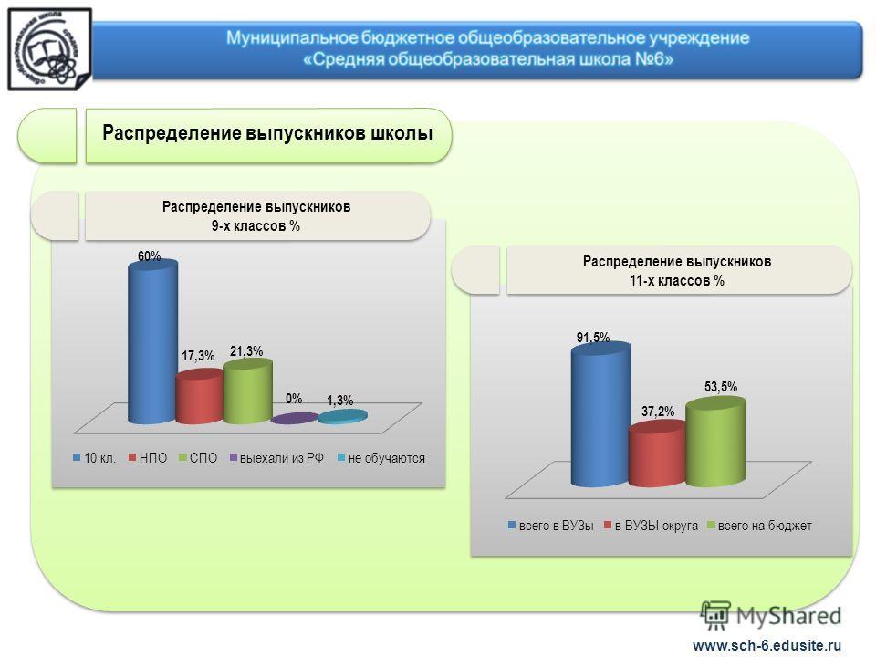 www.sch-6.edusite.ru Распределение выпускников школы Распределение выпускников 11-х классов % Распределение выпускников 9-х классов %