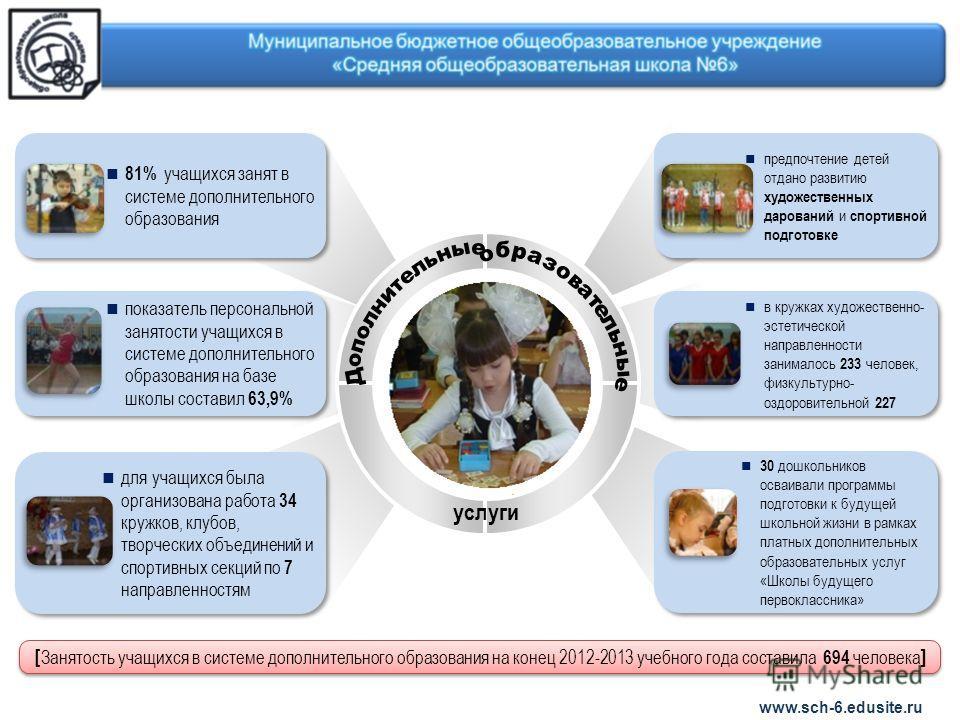 www.sch-6.edusite.ru 81% учащихся занят в системе дополнительного образования показатель персональной занятости учащихся в системе дополнительного образования на базе школы составил 63,9% для учащихся была организована работа 34 кружков, клубов, твор