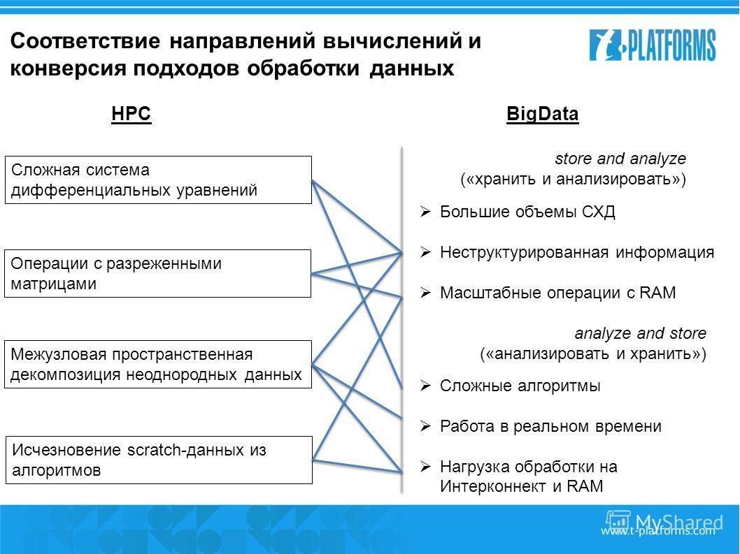HPCBigData store and analyze («хранить и анализировать») analyze and store («анализировать и хранить») Соответствие направлений вычислений и конверсия подходов обработки данных Большие объемы СХД Неструктурированная информация Масштабные оп