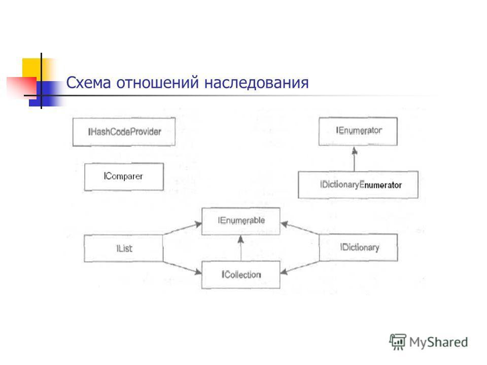 Схема отношений наследования