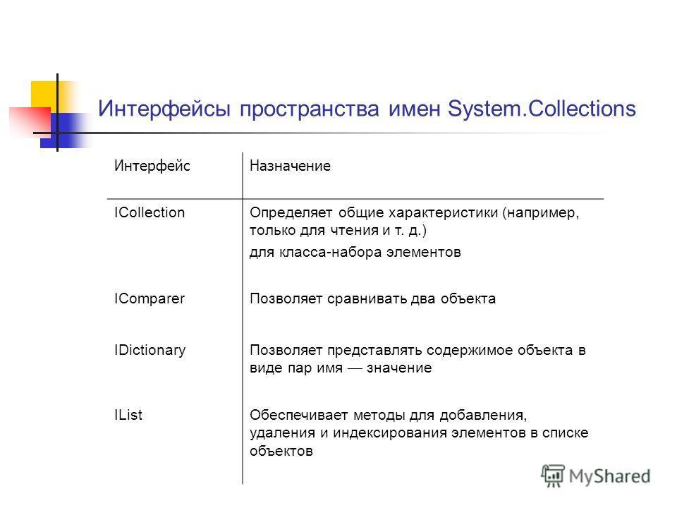 Интерфейсы пространства имен System.Collections ИнтерфейсНазначение ICollectionОпределяет общие характеристики (например, только для чтения и т. д.) для класса-набора элементов IComparerПозволяет сравнивать два объекта IDictionaryПозволяет представля