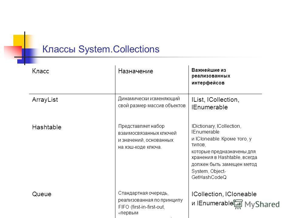 Классы System.Collections КлассНазначение Важнейшие из реализованных интерфейсов ArrayList Динамически изменяющий свой размер массив объектов IList, ICollection, lEnumerable Hashtable Представляет набор взаимосвязанных ключей и значений, основанных н