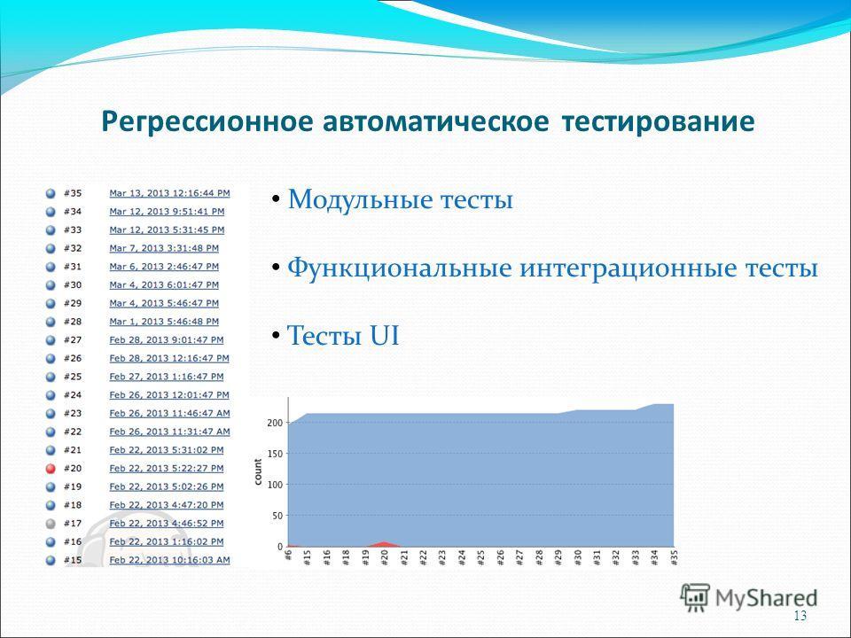 13 Регрессионное автоматическое тестирование Модульные тесты Функциональные интеграционные тесты Тесты UI