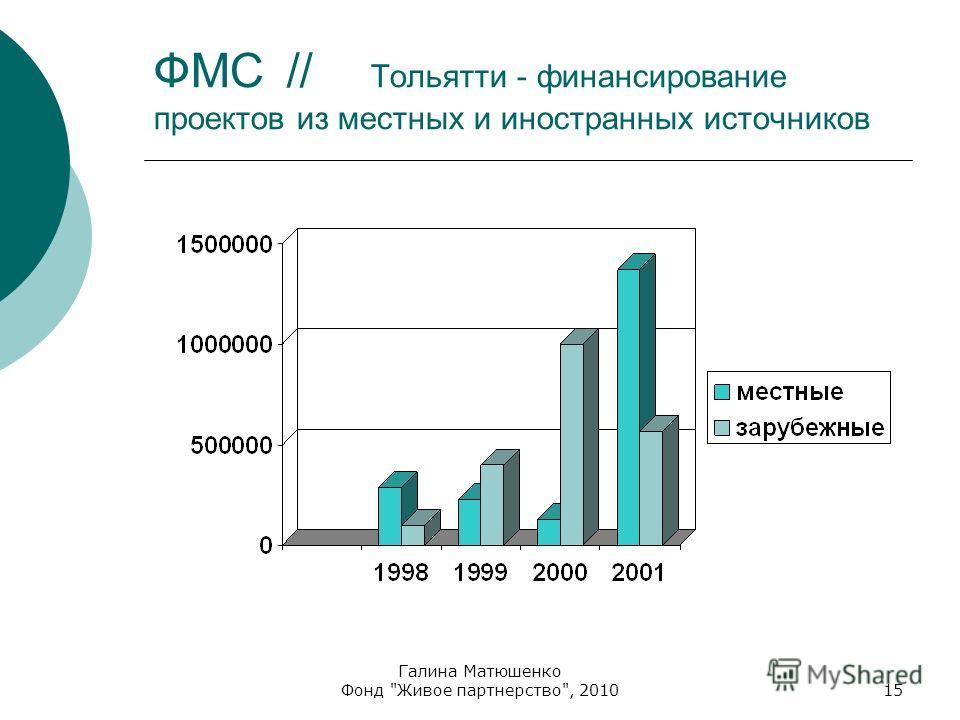 Галина Матюшенко Фонд Живое партнерство, 201015 ФМС // Тольятти - финансирование проектов из местных и иностранных источников