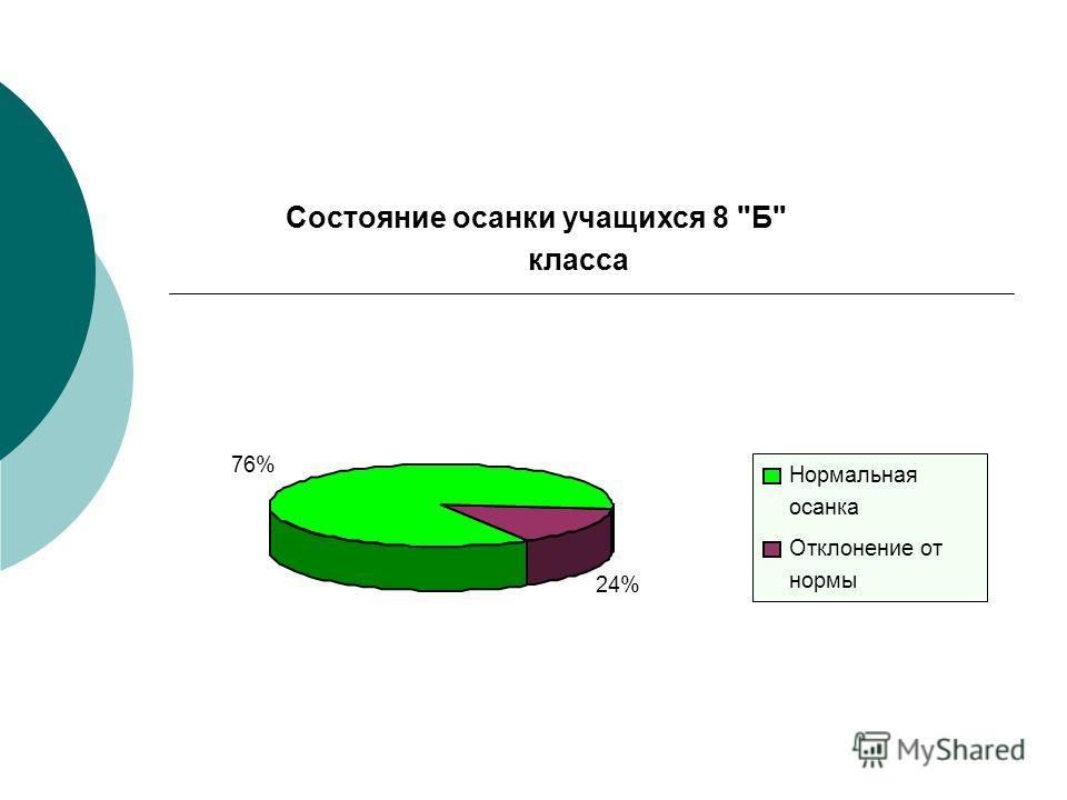 Состояние осанки учащихся 8 Б класса 76% 24% Нормальная осанка Отклонение от нормы