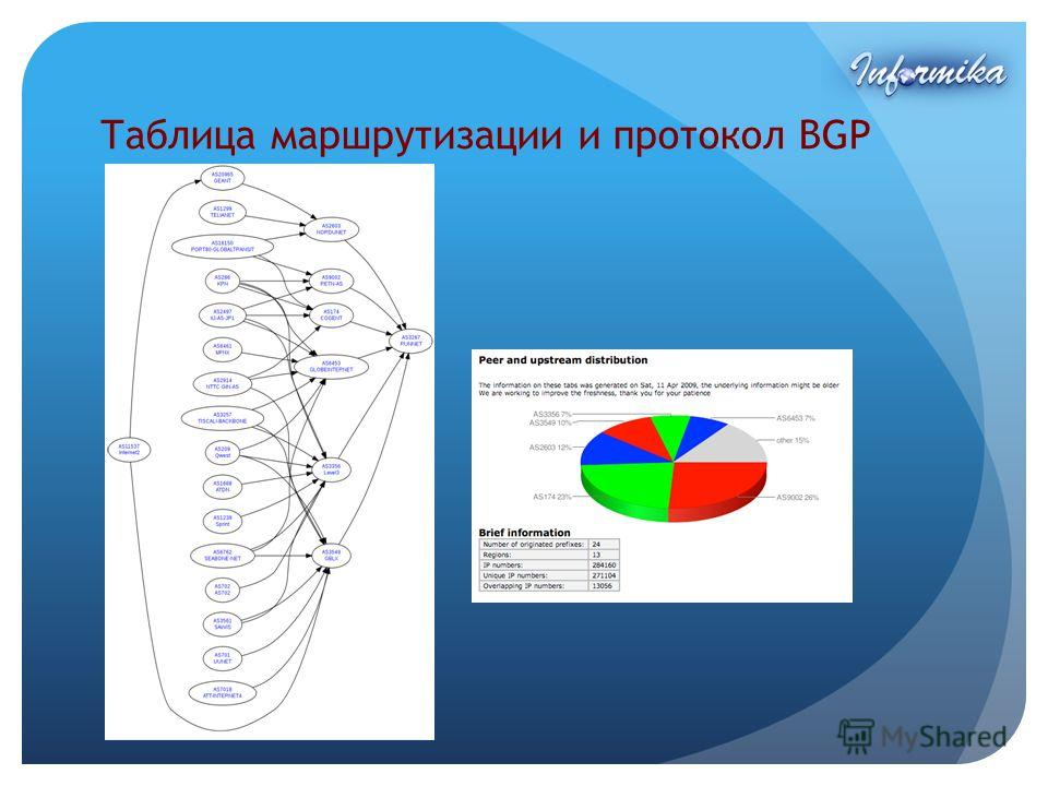 Таблица маршрутизации и протокол BGP