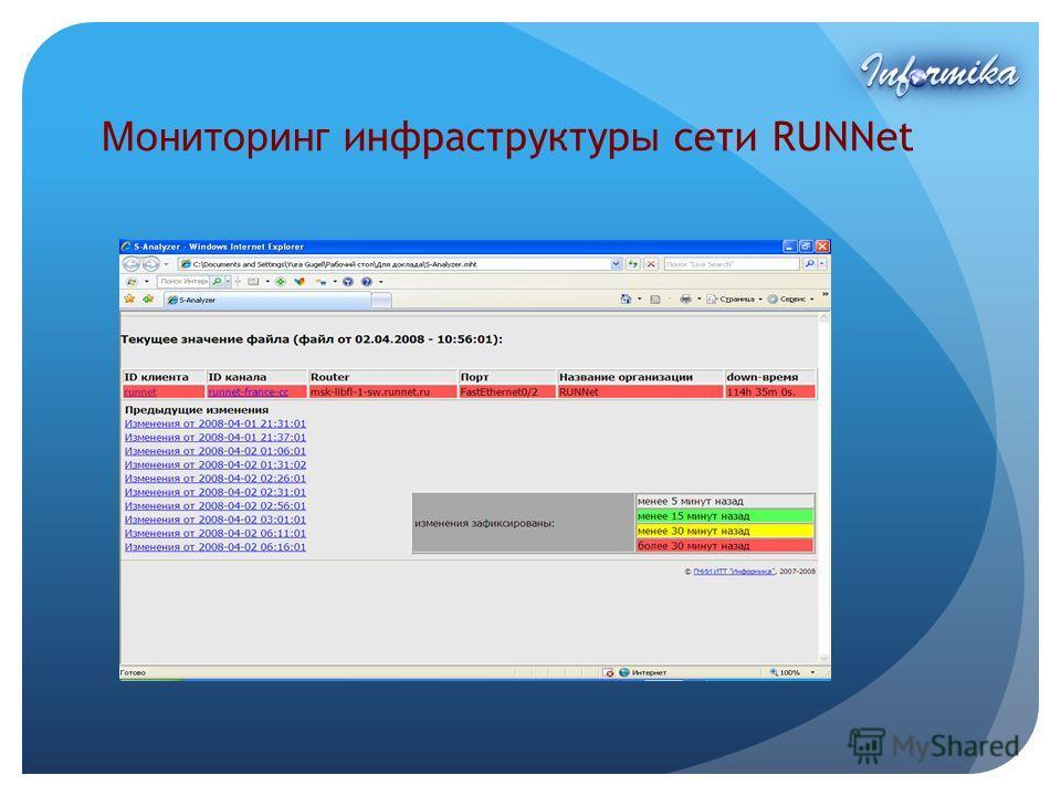 Мониторинг инфраструктур ы сети RUNNet