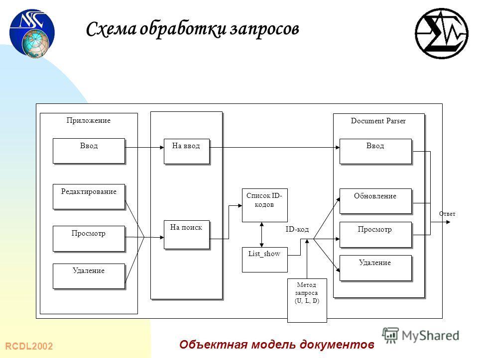 документов Схема обработки