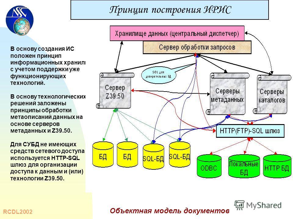 RCDL2002 Объектная модель документов В основу создания ИС положен принцип информационных хранилищ, с учетом поддержки уже функционирующих технологий. В основу технологических решений заложены принципы обработки метаописаний данных на основе серверов