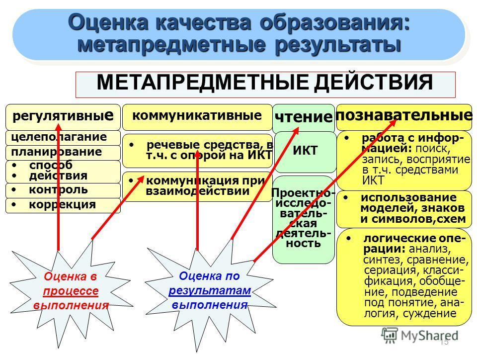 15 МЕТАПРЕДМЕТНЫЕ ДЕЙСТВИЯ регулятивны е коммуникативные познавательные целеполагание речевые средства, в т.ч. с опорой на ИКТ работа с инфор- мацией: поиск, запись, восприятие в т.ч. средствами ИКТ планирование способ действия контроль коррекция ком
