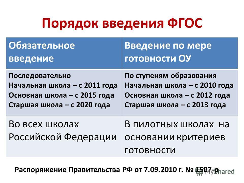 Порядок введения ФГОС Распоряжение Правительства РФ от 7.09.2010 г. 1507-р Обязательное введение Введение по мере готовности ОУ Последовательно Начальная школа – с 2011 года Основная школа – с 2015 года Старшая школа – с 2020 года По ступеням образов