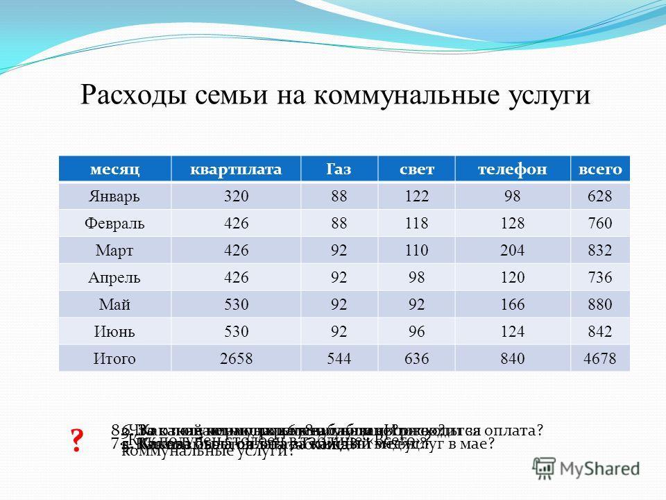 Расходы семьи на коммунальные услуги ? 1. Как называется эта таблица? 2. За какой период времени указаны расходы за коммунальные услуги? 3. За какие коммунальные услуги производится оплата? 4. Какова была оплата за каждый месяц?5. Какова была оплата
