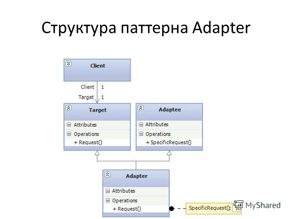 Структура паттерна Adapter