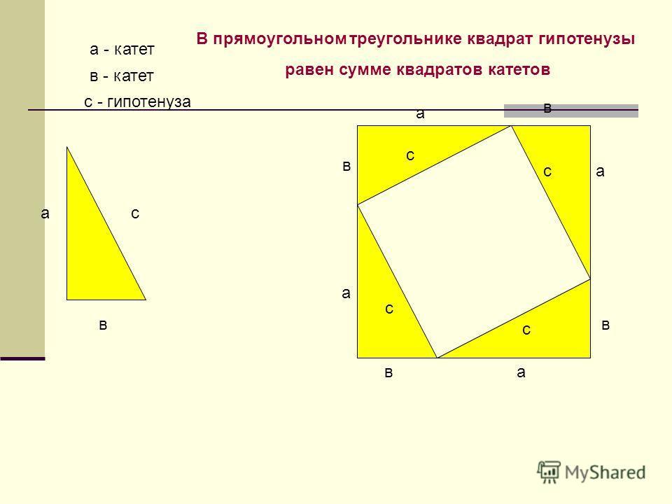 ас в с с с с в в в в а а а а а - катет в - катет с - гипотенуза В прямоугольном треугольнике квадрат гипотенузы равен сумме квадратов катетов