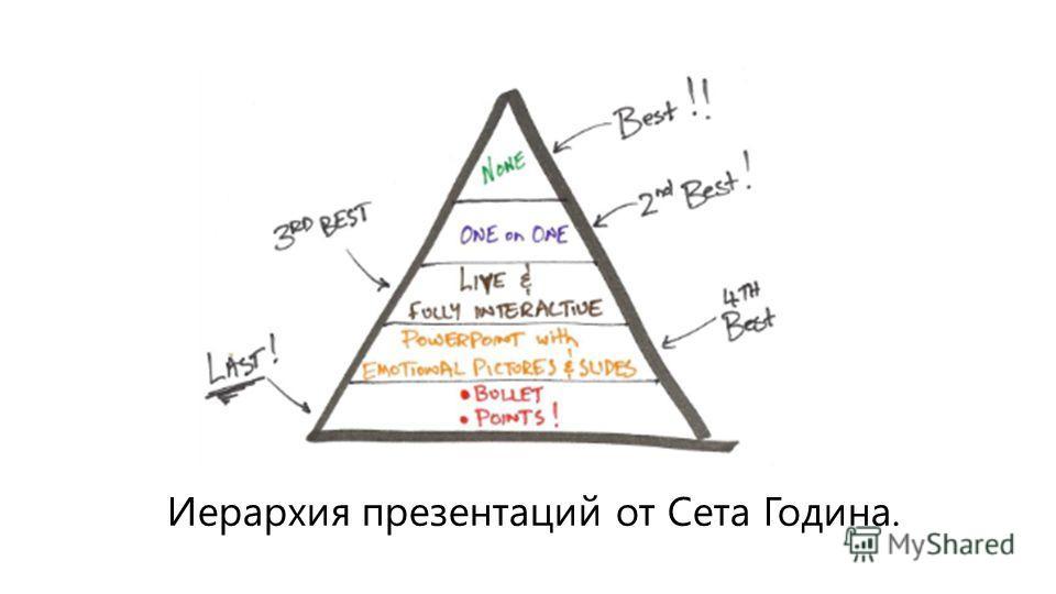 Иерархия презентаций от Сета Година.