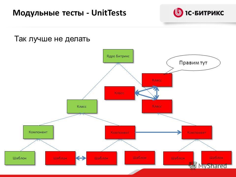 Модульные тесты - UnitTests Компонент Шаблон Класс Компонент Шаблон Компонент Шаблон Класс Ядро Битрикс Так лучше не делать Класс Правим тут