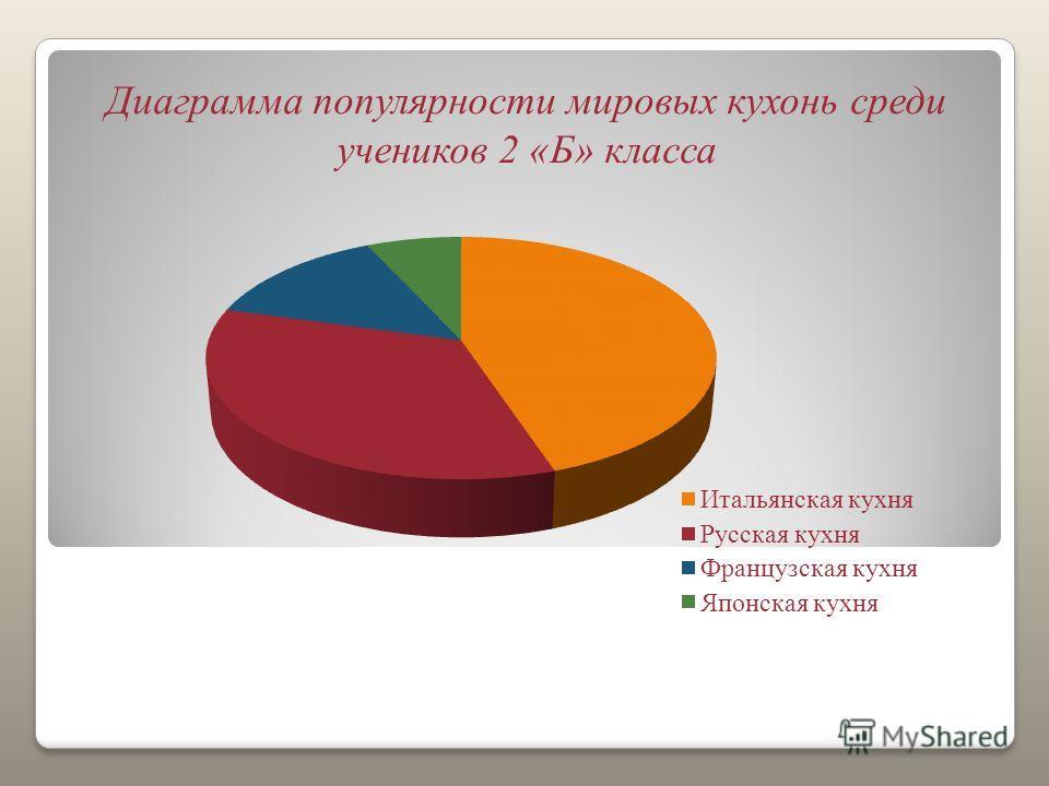 Диаграмма популярности мировых кухонь среди учеников 2 «Б» класса