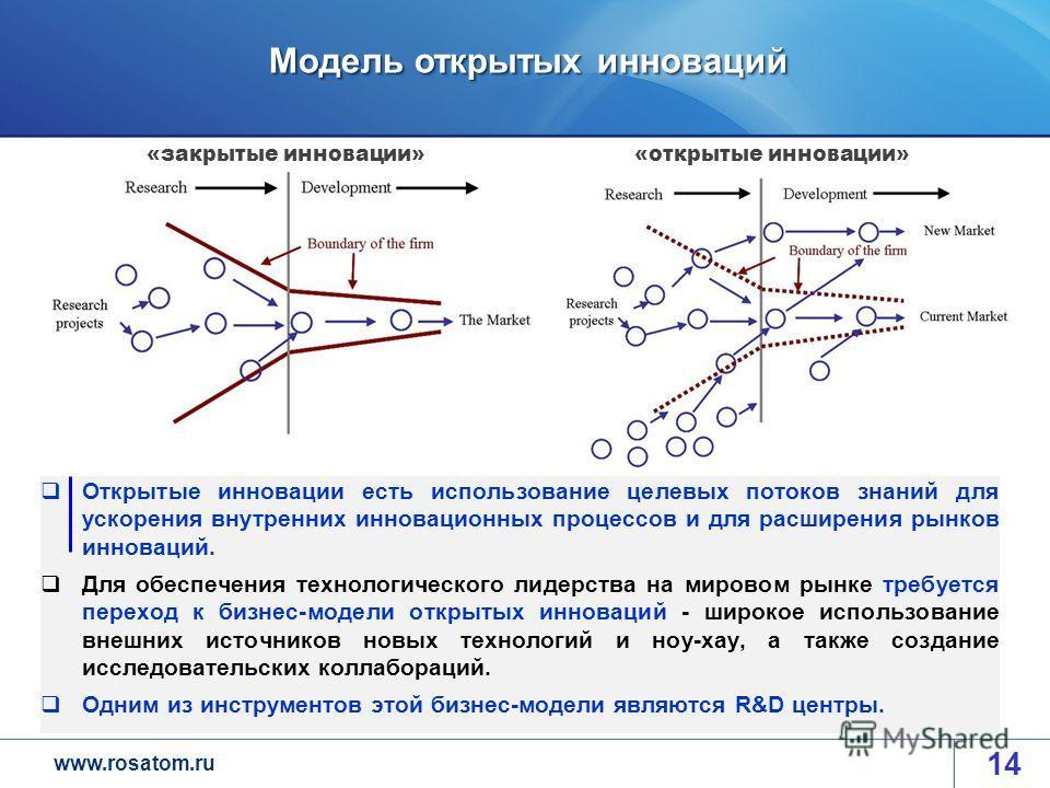 www.rosatom.ru Модель открытых инноваций 14 Открытые инновации есть использование целевых потоков знаний для ускорения внутренних инновационных процессов и для расширения рынков инноваций. Для обеспечения технологического лидерства на мировом рынке т
