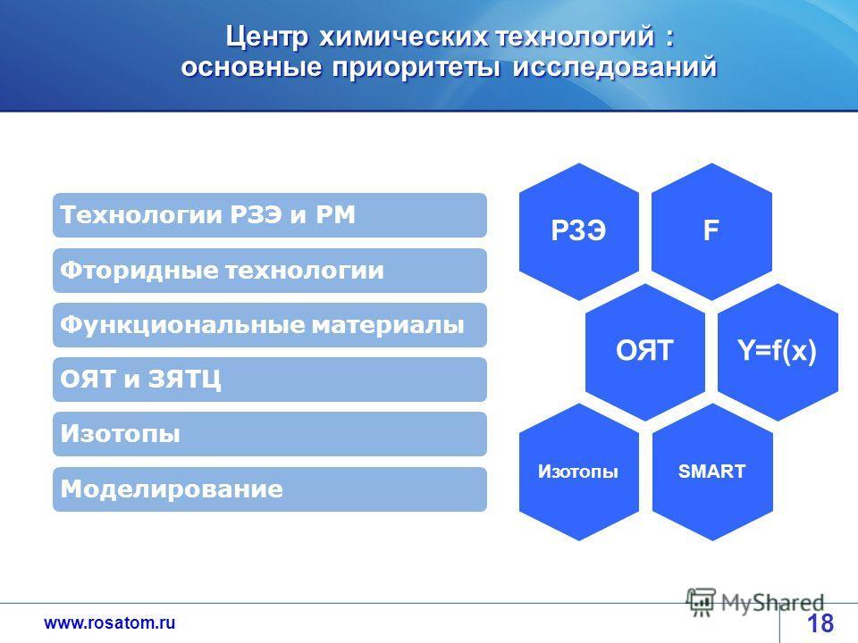www.rosatom.ru Центр химических технологий : основные приоритеты исследований FРЗЭОЯТY=f(x) SMARTИзотопы Технологии РЗЭ и РМФторидные технологииФункциональные материалыОЯТ и ЗЯТЦИзотопыМоделирование 18