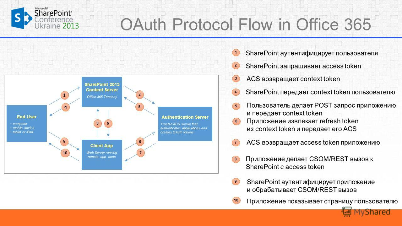 OAuth Protocol Flow in Office 365 1 1 2 2 3 3 4 4 5 5 6 6 7 7 8 8 9 9 10