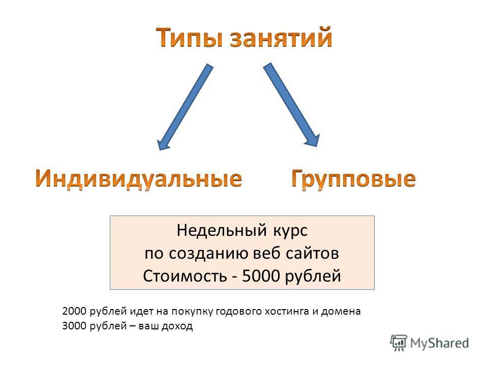 Недельный курс по созданию веб сайтов Стоимость - 5000 рублей 2000 рублей идет на покупку годового хостинга и домена 3000 рублей – ваш доход