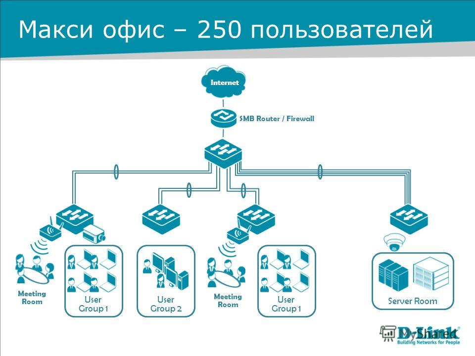 Макси офис – 250 пользователей Internet Meeting Room Meeting Room Server Room User Group 1 User Group 1 User Group 2 SMB Router / Firewall