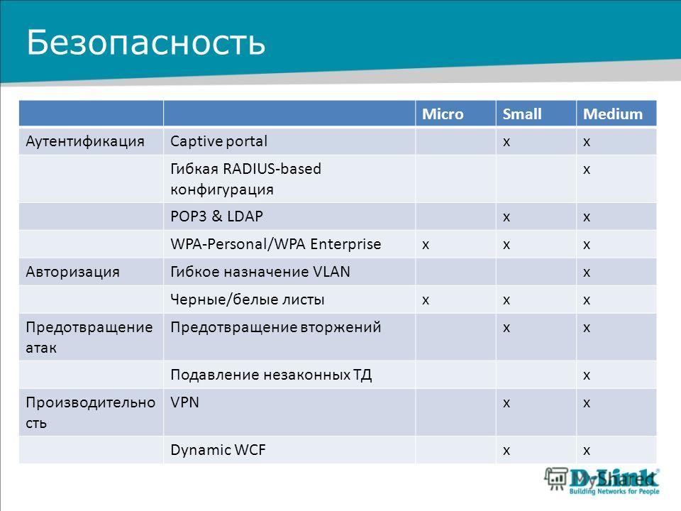 Безопасность MicroSmallMedium АутентификацияCaptive portalxx Гибкая RADIUS-based конфигурация x POP3 & LDAPxx WPA-Personal/WPA Enterprisexxx АвторизацияГибкое назначение VLANx Черные/белые листыxxx Предотвращение атак Предотвращение вторженийxx Подав