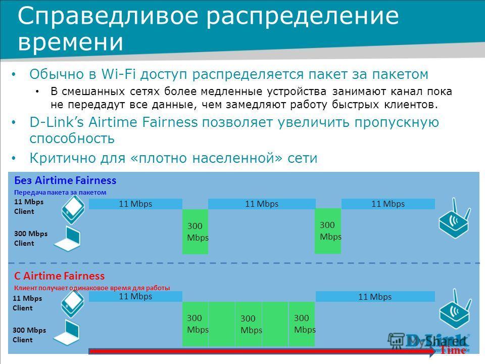 300 Mbps 11 Mbps 300 Mbps 11 Mbps 300 Mbps 11 Mbps 300 Mbps 300 Mbps 11 Mbps Client 300 Mbps Client 11 Mbps Client 300 Mbps Client Time С Airtime Fairness Клиент получает одинаковое время для работы Без Airtime Fairness Передача пакета за пакетом Спр
