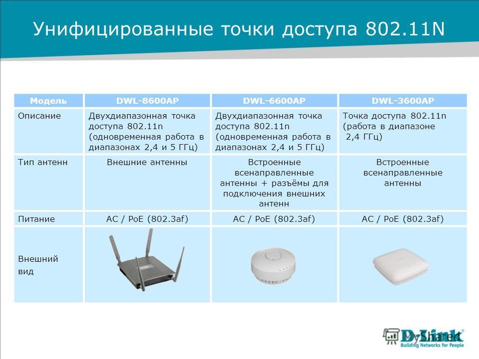 Унифицированные точки доступа 802.11N МодельDWL-8600APDWL-6600APDWL-3600AP ОписаниеДвухдиапазонная точка доступа 802.11n (одновременная работа в диапазонах 2,4 и 5 ГГц) Точка доступа 802.11n (работа в диапазоне 2,4 ГГц) Тип антеннВнешние антенныВстро