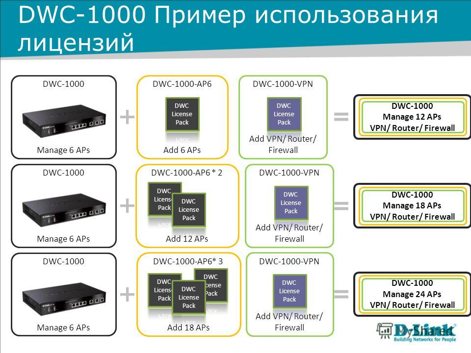 DWC-1000 Пример использования лицензий DWC-1000 Manage 6 APs DWC-1000-AP6 Add 6 APs DWC-1000-AP6 * 2 Add 12 APs DWC-1000-AP6* 3 Add 18 APs DWC-1000 Manage 6 APs DWC-1000 Manage 6 APs DWC-1000 DWC-1000-VPN Add VPN/ Router/ Firewall DWC-1000-VPN Add VP