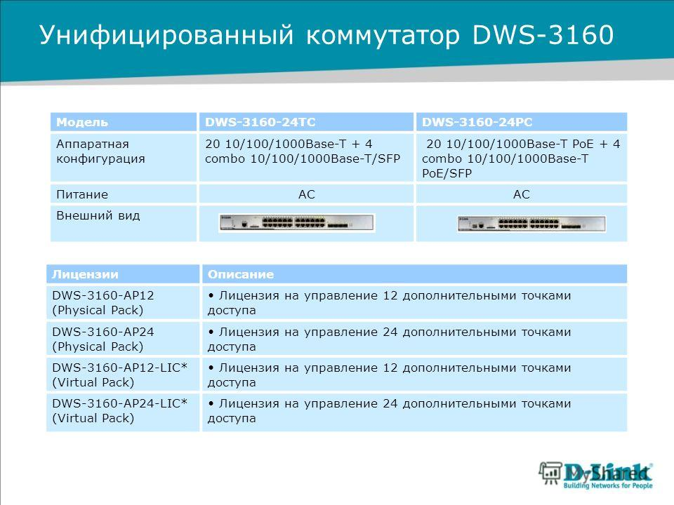Унифицированный коммутатор DWS-3160 МодельDWS-3160-24TCDWS-3160-24PC Аппаратная конфигурация 20 10/100/1000Base-T + 4 combo 10/100/1000Base-T/SFP 20 10/100/1000Base-T PoE + 4 combo 10/100/1000Base-T PoE/SFP ПитаниеAC Внешний вид ЛицензииОписание DWS-