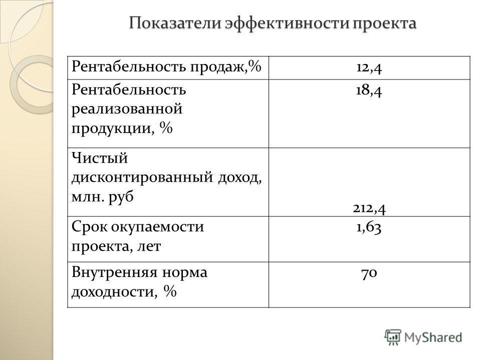 Показатели эффективности проекта Рентабельность продаж,%12,4 Рентабельность реализованной продукции, % 18,4 Чистый дисконтированный доход, млн. руб 212,4 Срок окупаемости проекта, лет 1,63 Внутренняя норма доходности, % 70