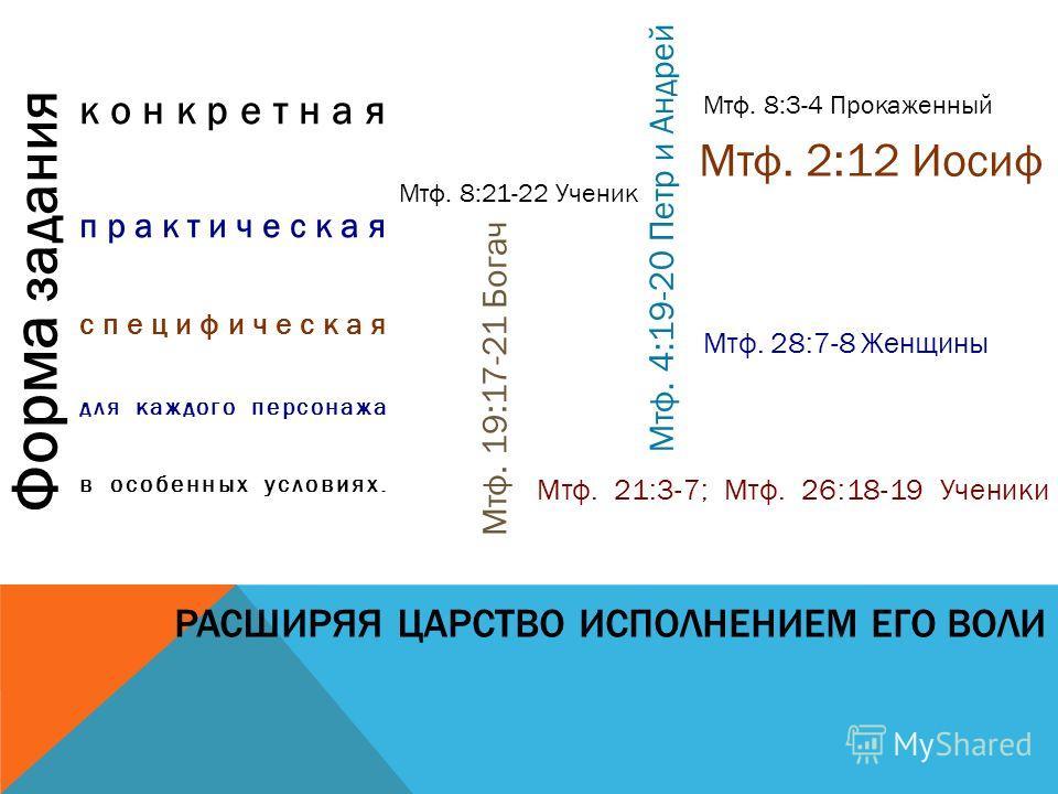 РАСШИРЯЯ ЦАРСТВО ИСПОЛНЕНИЕМ ЕГО ВОЛИ конкретная практическая специфическая для каждого персонажа в особенных условиях. Форма задания Мтф. 2:12 Иосиф Мтф. 4:19-20 Петр и Андрей Мтф. 8:3-4 Прокаженный Мтф. 8:21-22 Ученик Мтф. 19:17-21 Богач Мтф. 28:7-