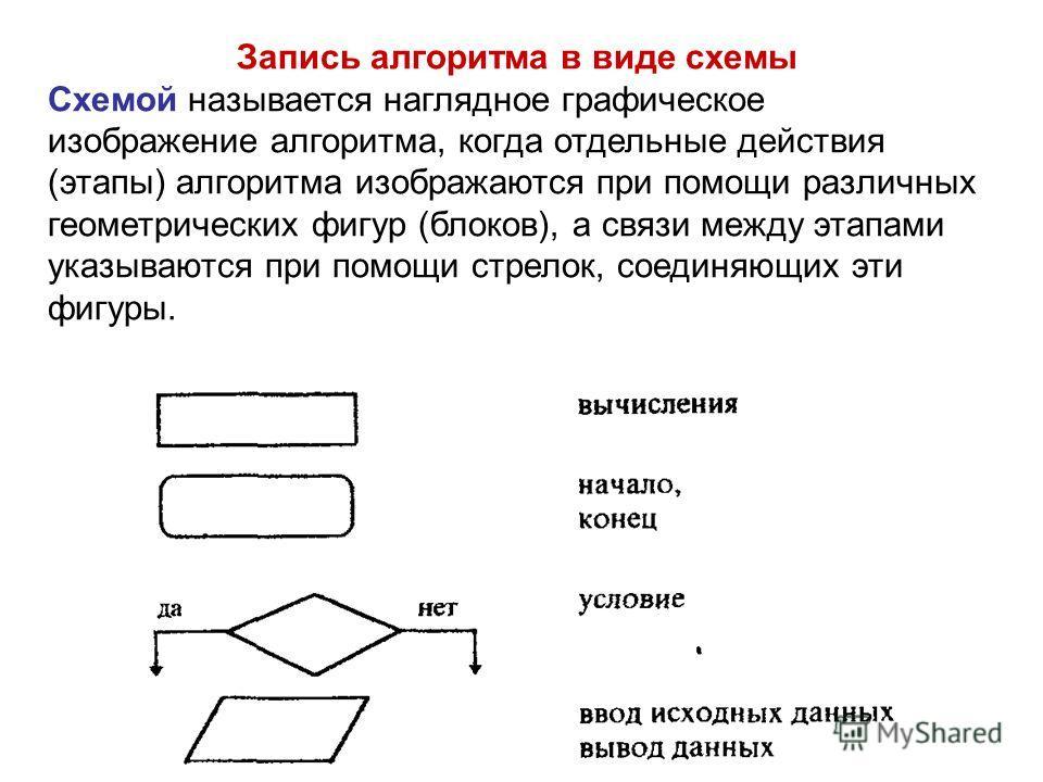 Запись алгоритма в виде схемы Схемой называется наглядное графическое изображение алгоритма, когда отдельные действия (этапы) алгоритма изображаются при помощи различных геометрических фигур (блоков), а связи между этапами указываются при помощи стре