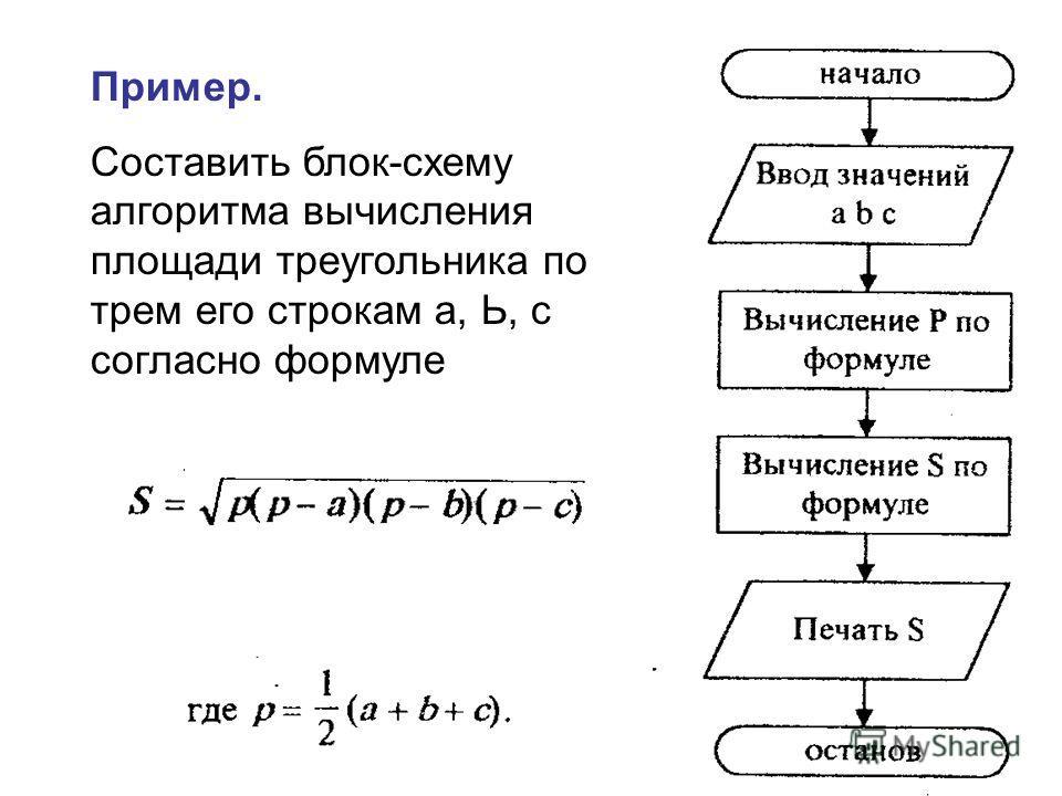 Пример. Составить блок-схему алгоритма вычисления площади треугольника по трем его строкам а, Ь, с согласно формуле